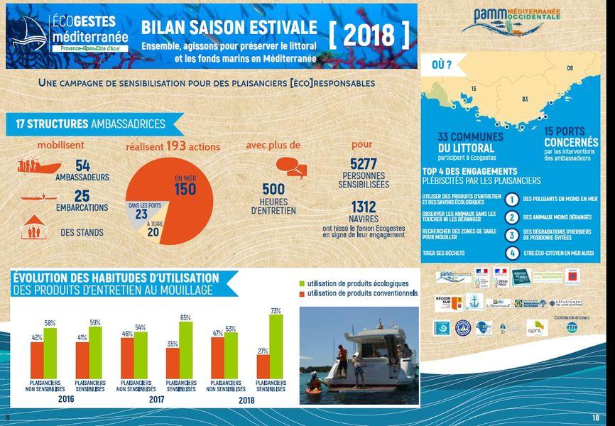Campagnes inf eau et Eco gestes à Le Pradet - 2